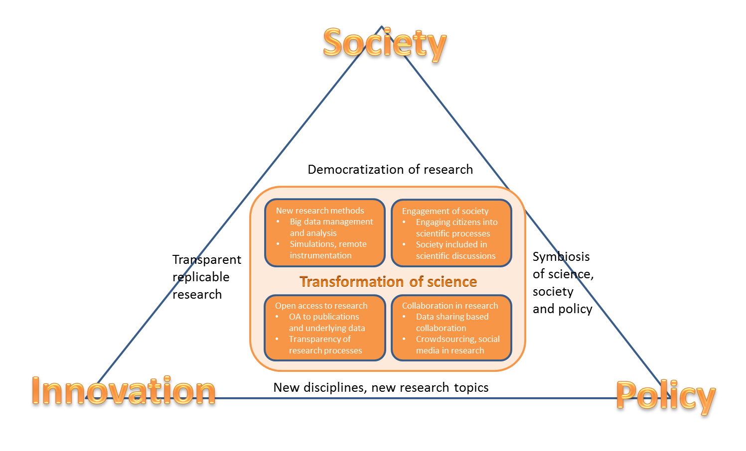 Transformation of science